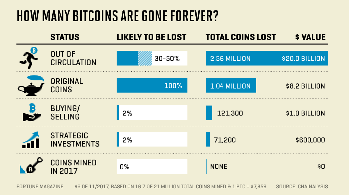 How Many Bitcoins Are REALLY in Circulation?
